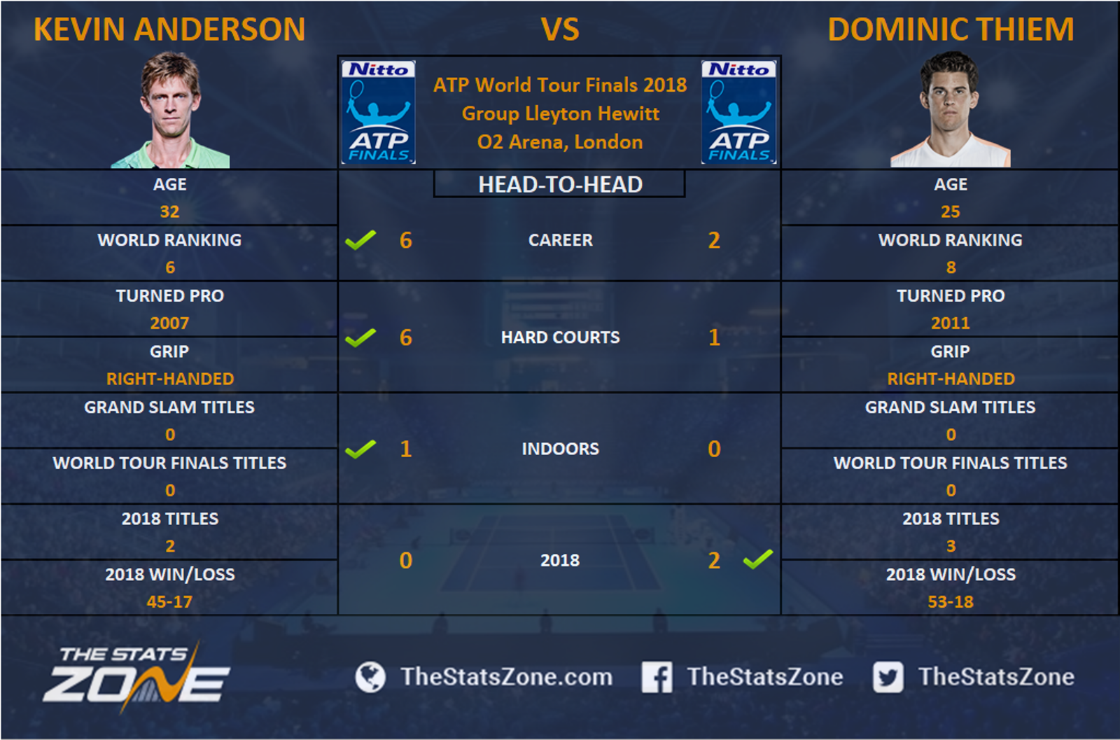 ATP Finals: Dominic Thiem profile