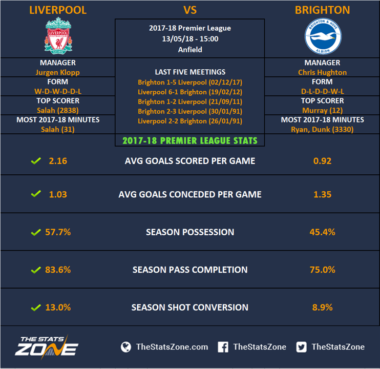Top Premier League Storylines - Championship Sunday
