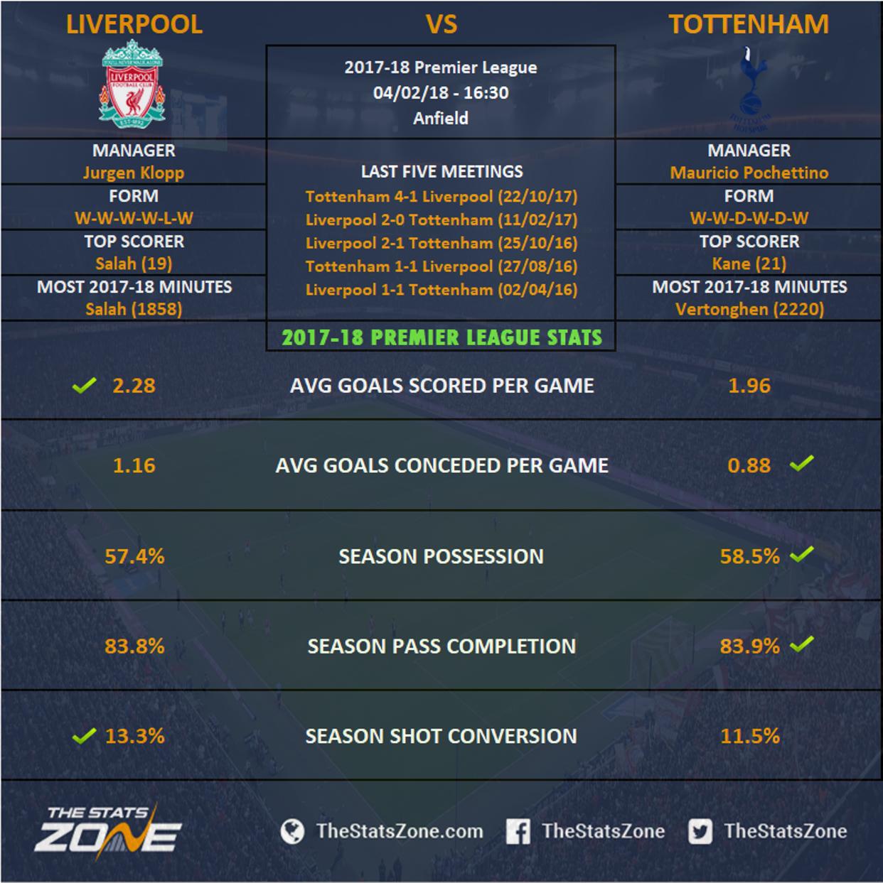 Tottenham Liverpool Stats