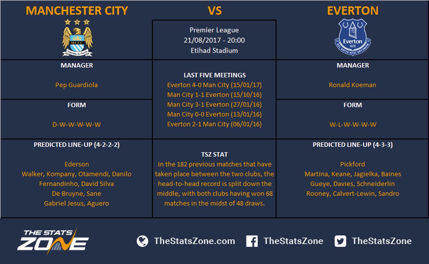 Premier League In Focus Manchester City Vs Everton Preview The Stats Zone