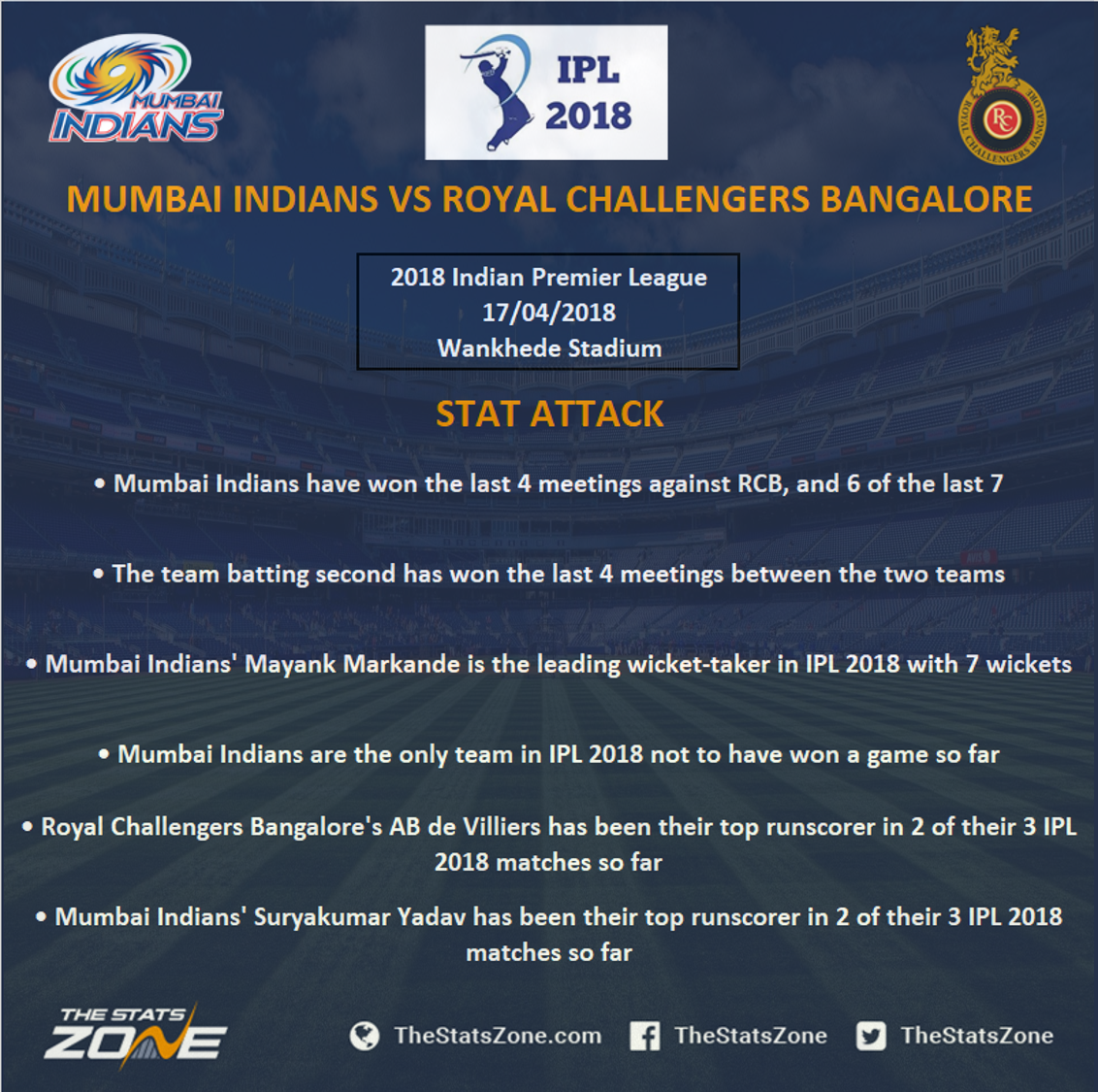 royal challengers vs indians - photo #20