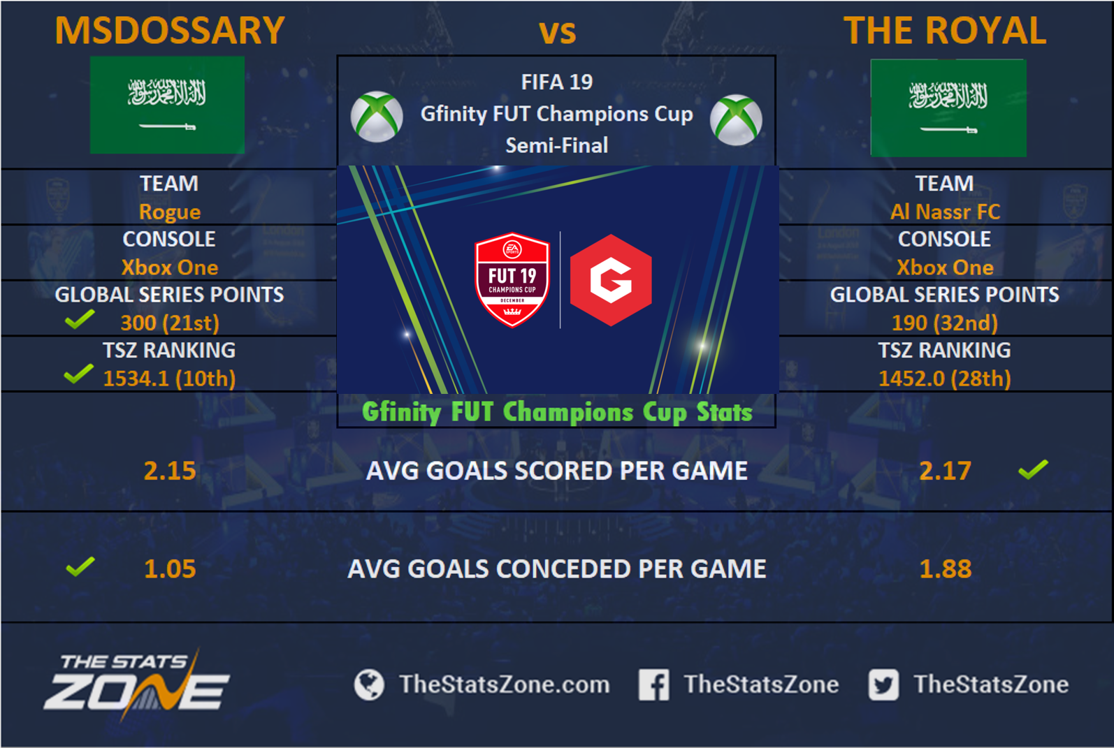 FIFA 19 – Gfinity FUT Champions Cup Sunday Preview - The Stats Zone