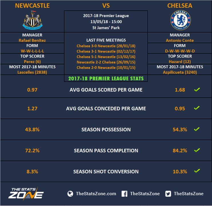 English Premier League Report: Newcaste United v Chelsea 13 May 2018