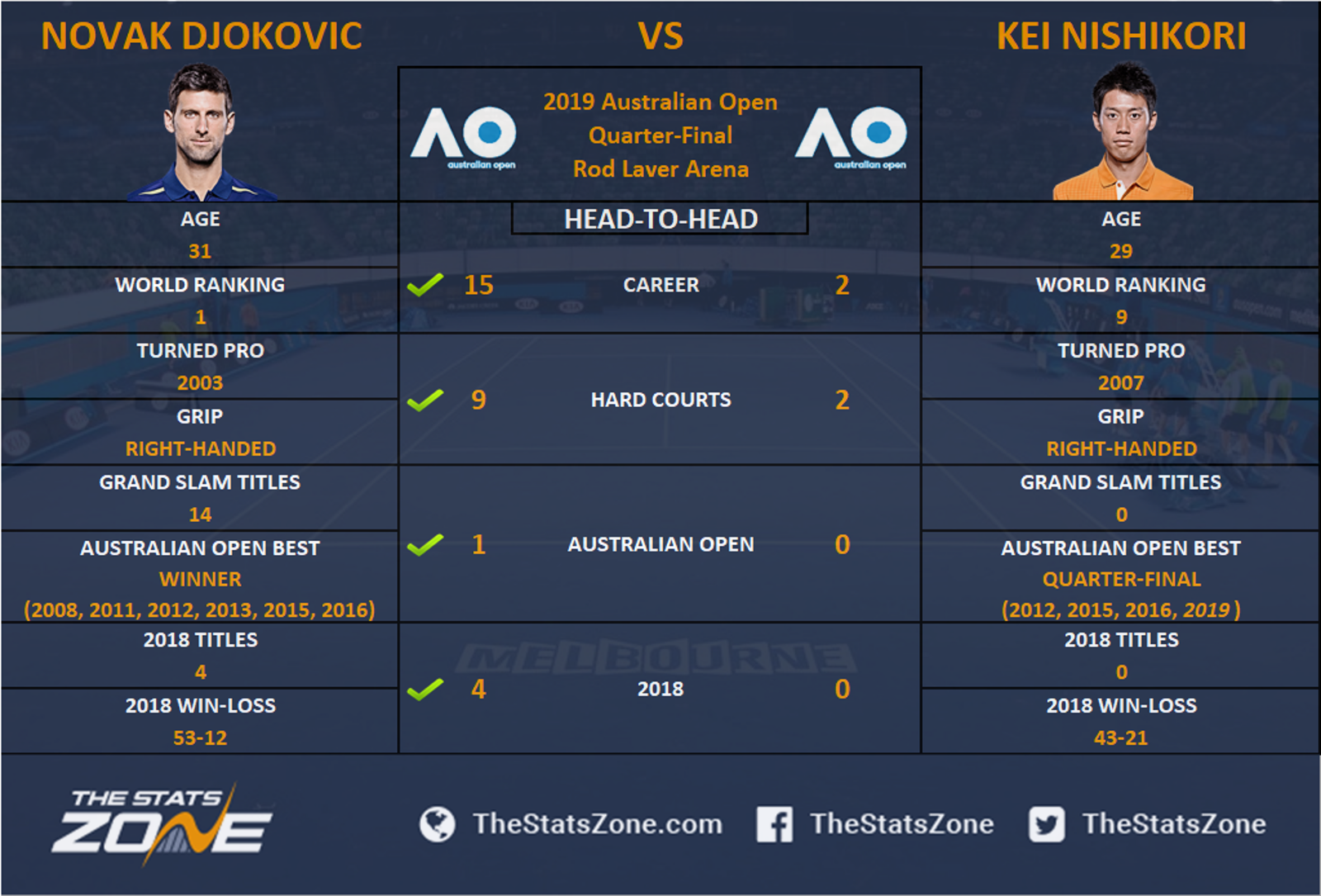 Djokovic vs nishikori betting tips quicksilver sports betting