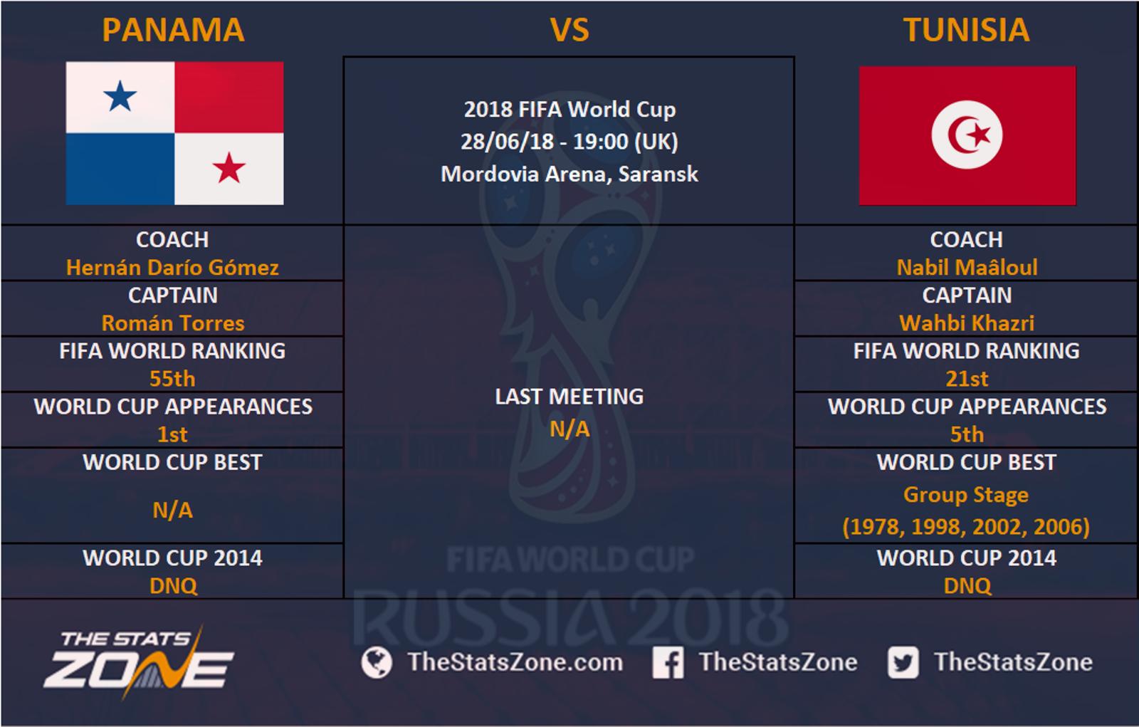 2018 FIFA World Cup – Panama vs Tunisia Preview - The Stats Zone
