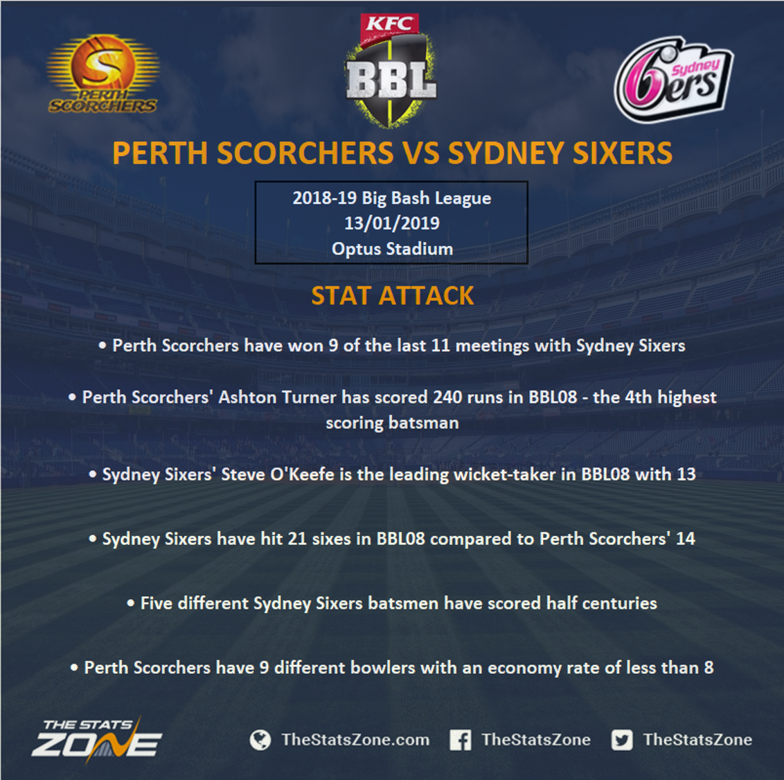 BBL08: Scorchers' Michael Klinger dismissed off seventh ball of over against Sixers
