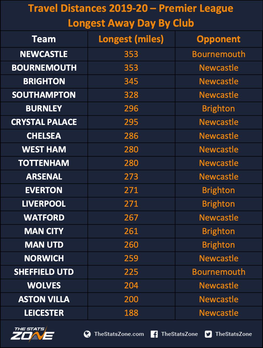 Premier League Map 2019 2020