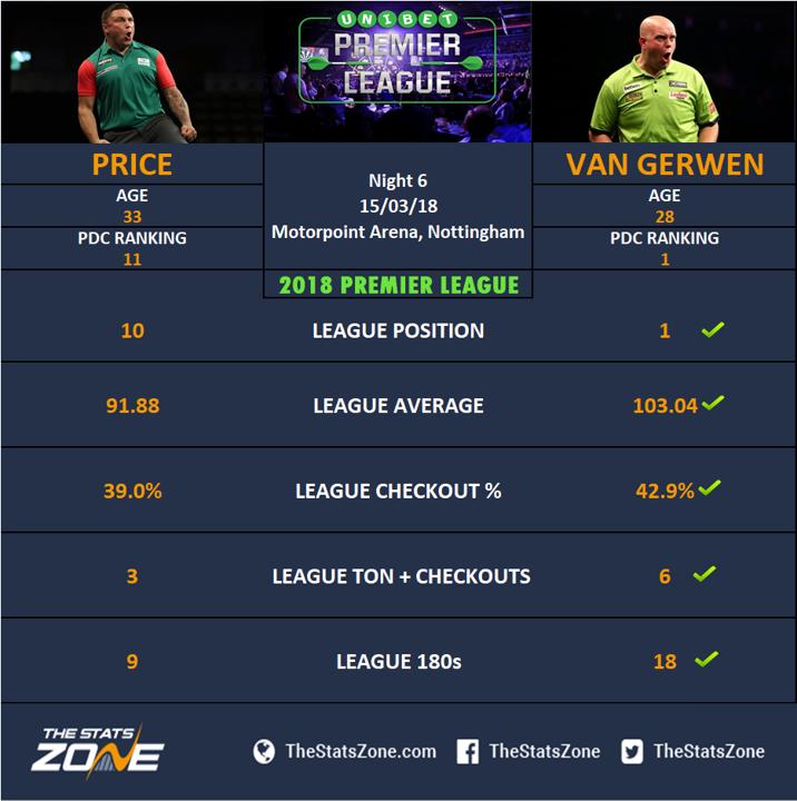 Van Gerwen Price