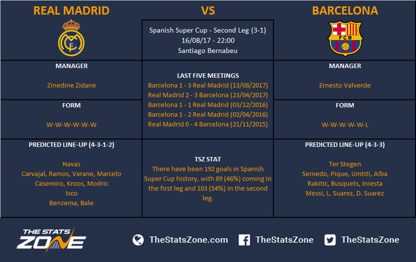 Spanish Super Cup Second Leg Real Madrid Vs Barcelona Preview