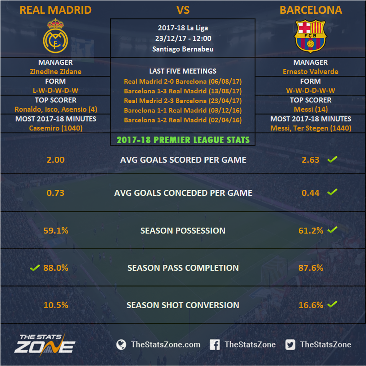 La Liga In Focus Real Madrid Vs Barcelona Preview The Stats Zone