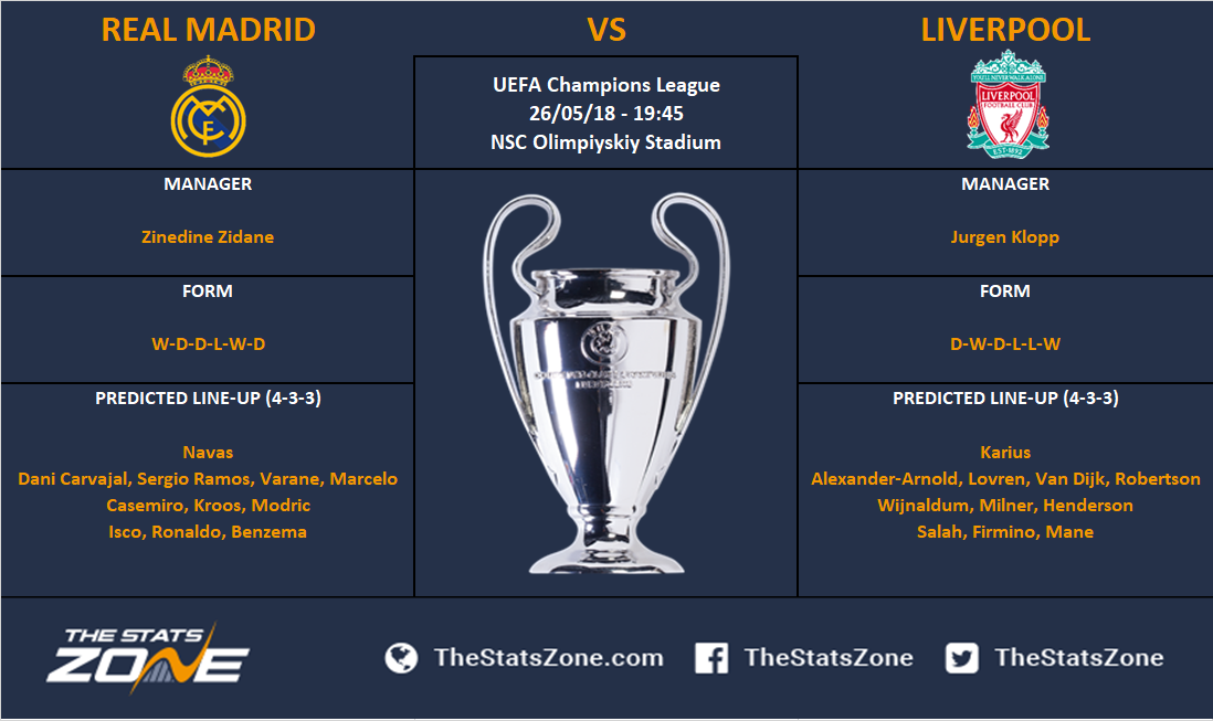 Champions League 17 18 Final Real Madrid Vs Liverpool Preview