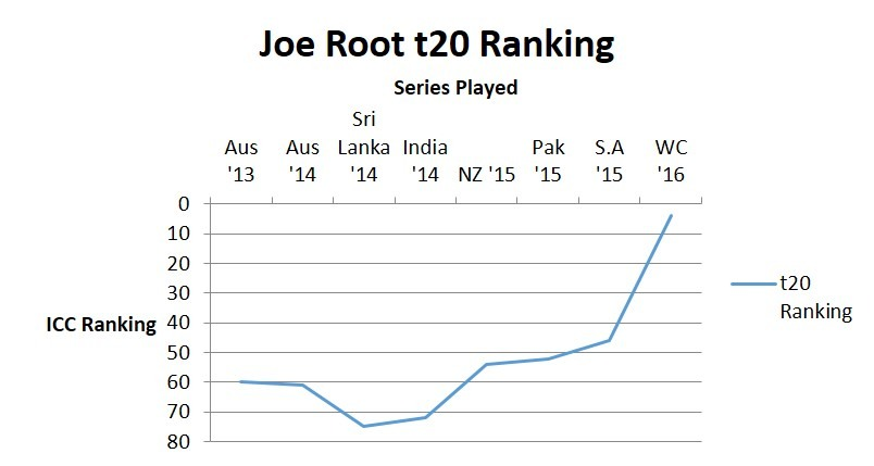 Is Joe Root the most complete batsman in the World right now