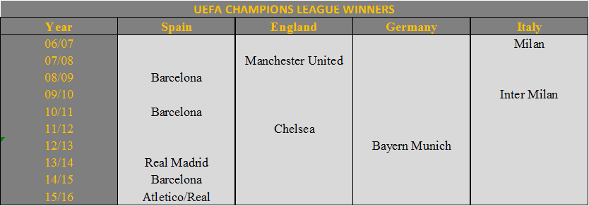 spanish domination of european competitions the stats zone spanish domination of european
