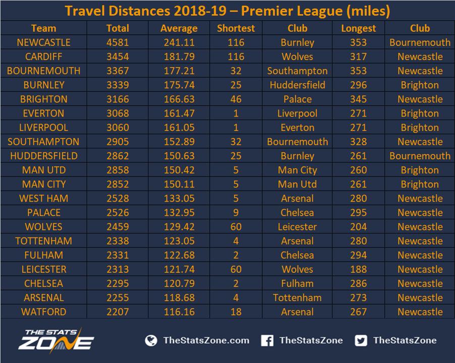 Travel distances 2018 19 premier league the stats zone - Premier league table home away ...