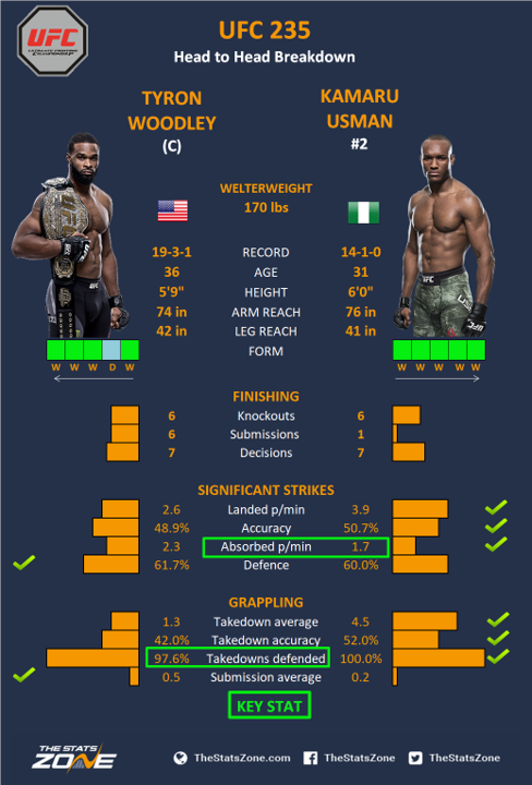 Mma Preview Tyron Woodley Vs Kamaru Usman At Ufc 235 The Stats Zone