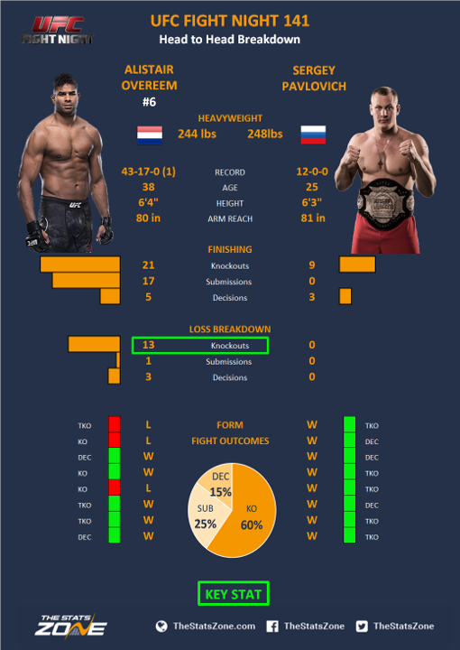Mma Preview Alistair Overeem Vs Sergey Pavlovich At Ufc