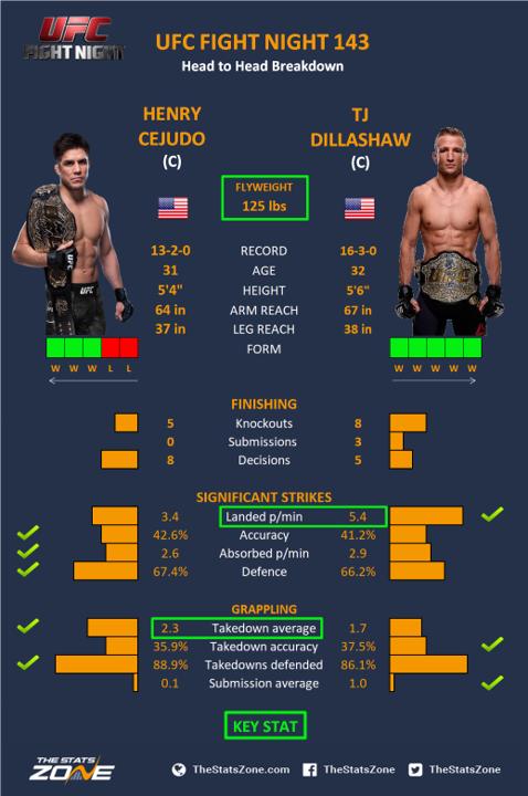 Henry cejudo tj dillashaw  UFC Fight Night: Cejudo vs