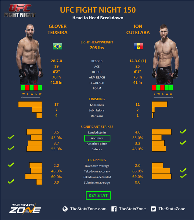 MMA Preview – Glover...
