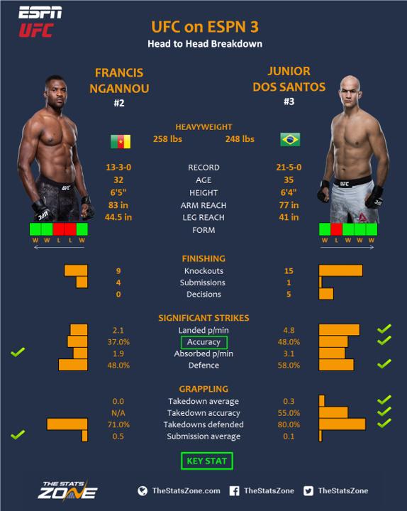 at vs MMA Santos dos Ngannou Francis Junior UFC Preview –
