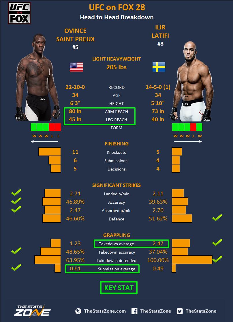MMA Preview – Ovince Saint Preux vs Ilir Latifi at UFC on