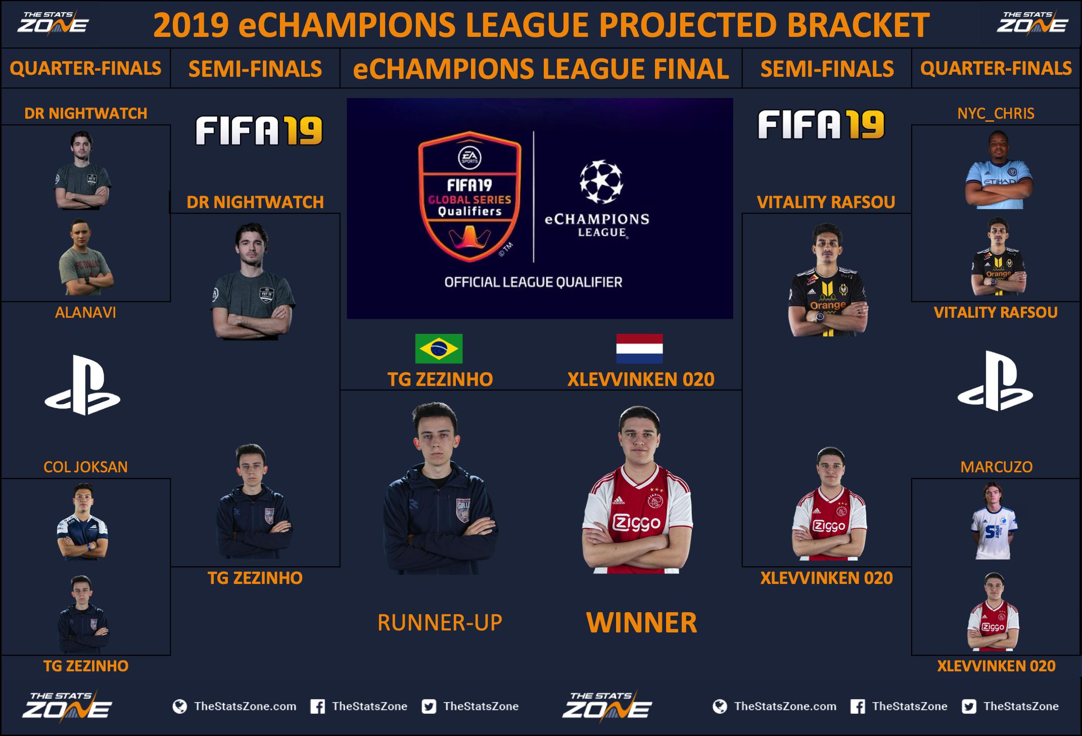 FIFA 19 eSports – eChampions League Finals Preview - The