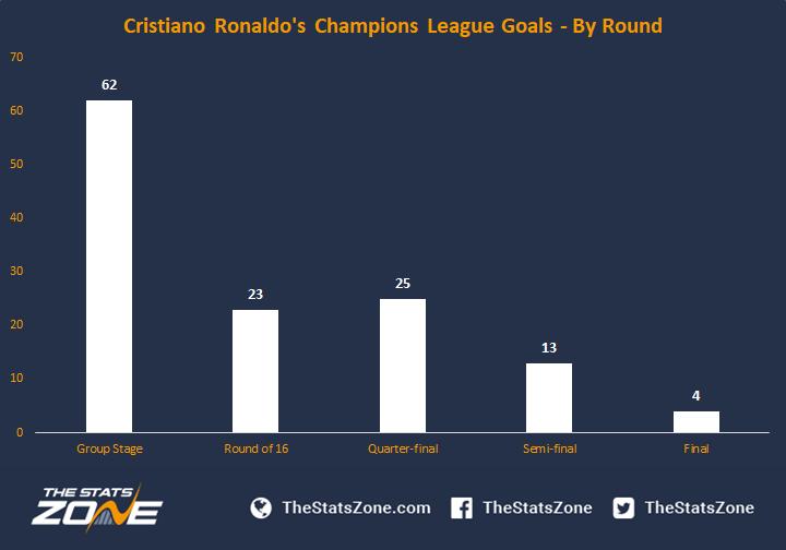 tukku verkossa uk halpa myynti paras hinta A Breakdown Of Cristiano Ronaldo's Champions League Goals ...