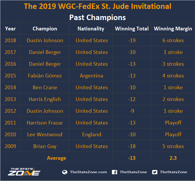 The 2019 WGC-FedEx St. Jude Invitational Preview