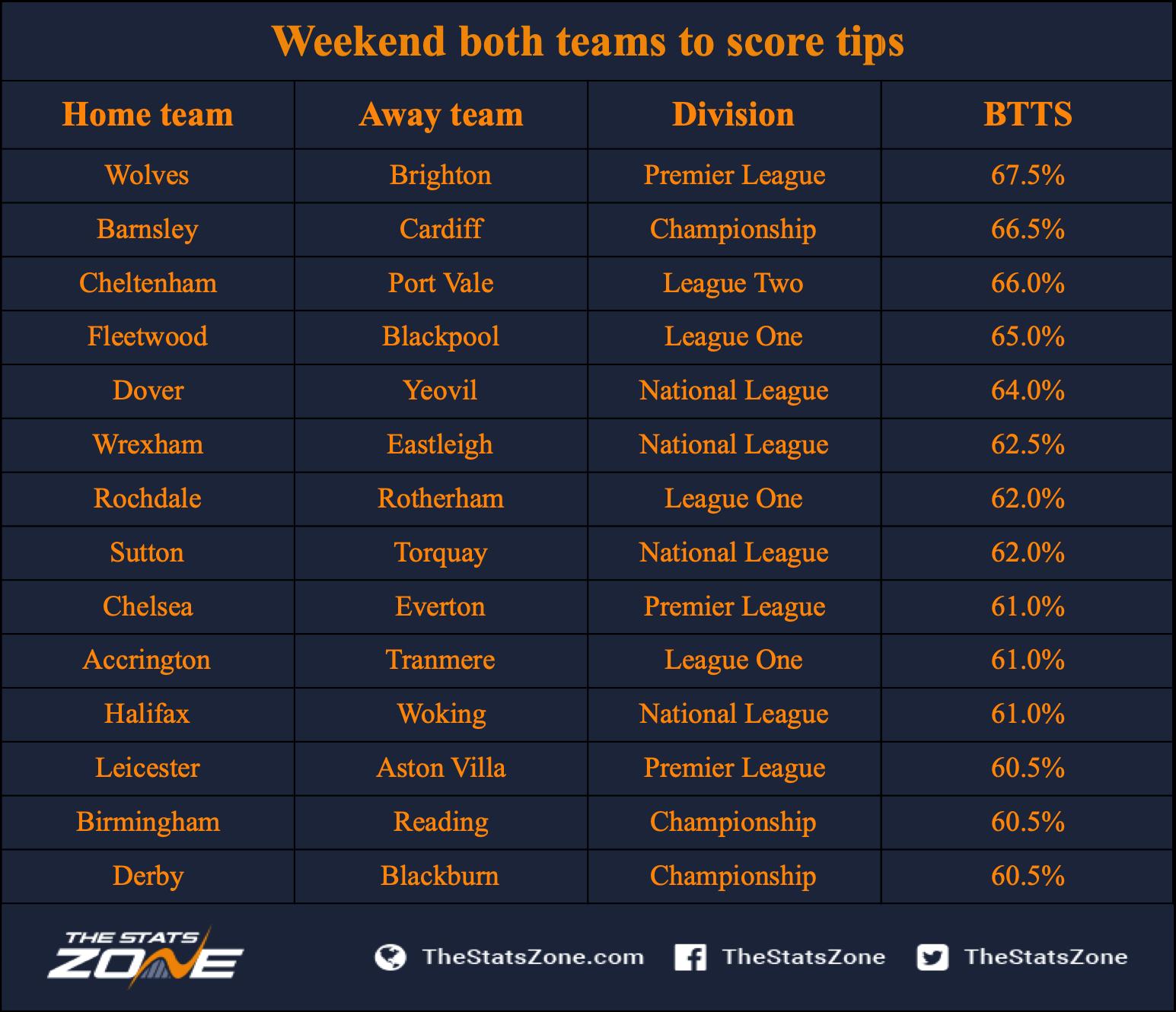 Football betting tips both teams to score stats martin vassallo arguello vs davydenko betting