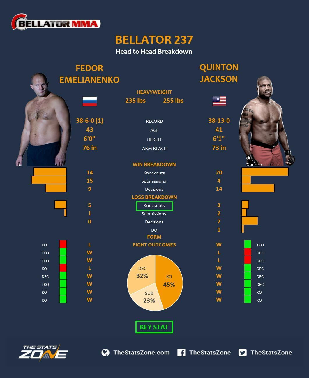 Mma Preview Fedor Emelianenko Vs Quinton Jackson At Bellator 237