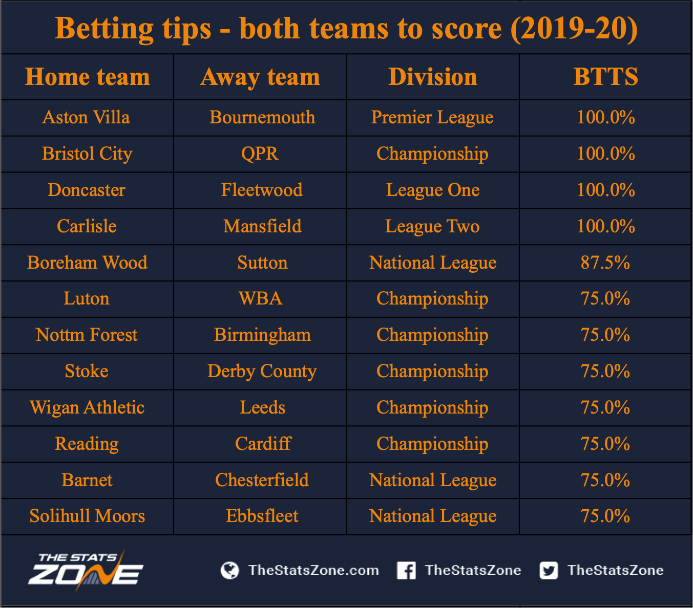 Football tips for the weekend both teams to score betting football betting both teams to score tips