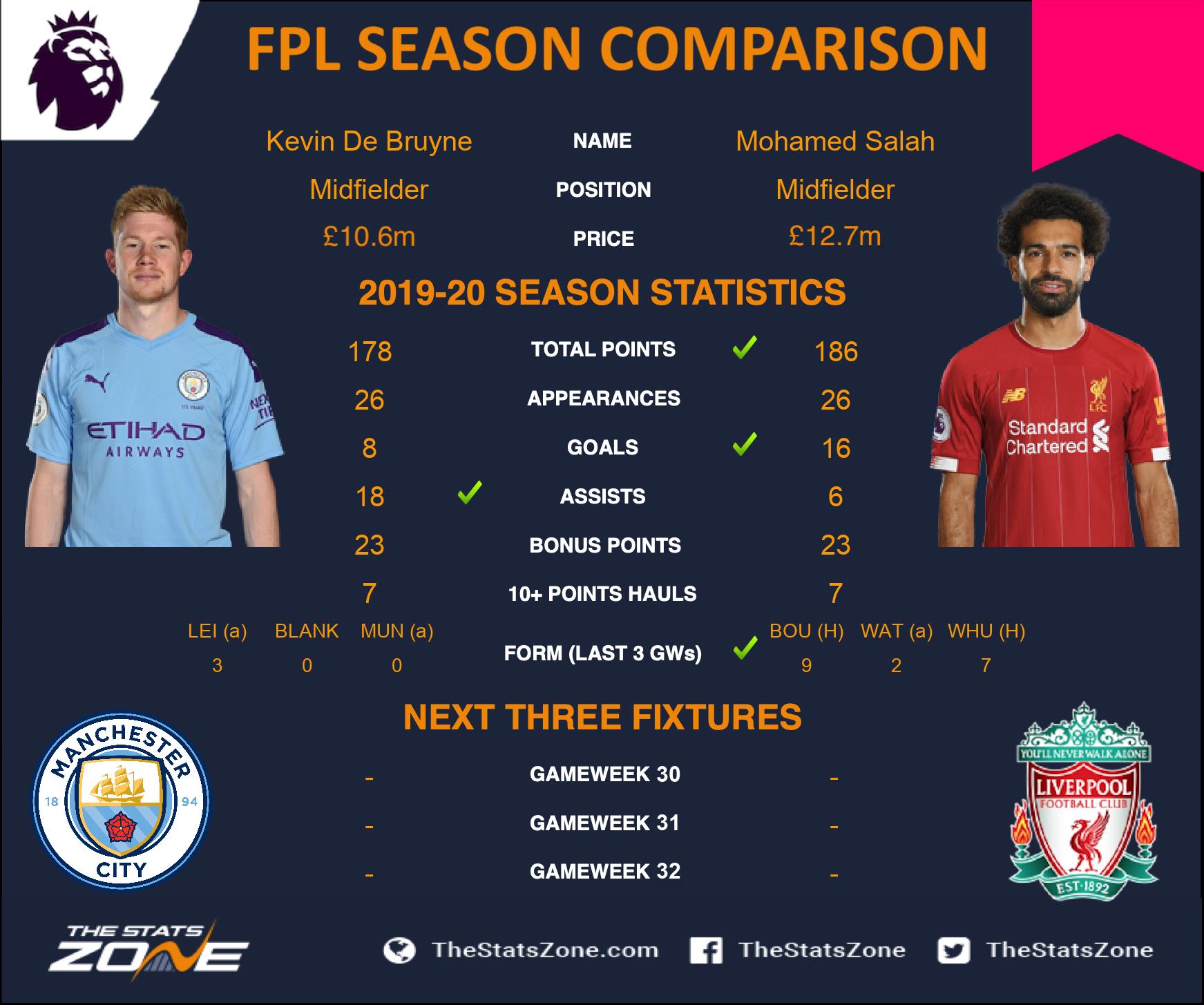 FPL season comparisons - Kevin De Bruyne vs Mo Salah - The ...