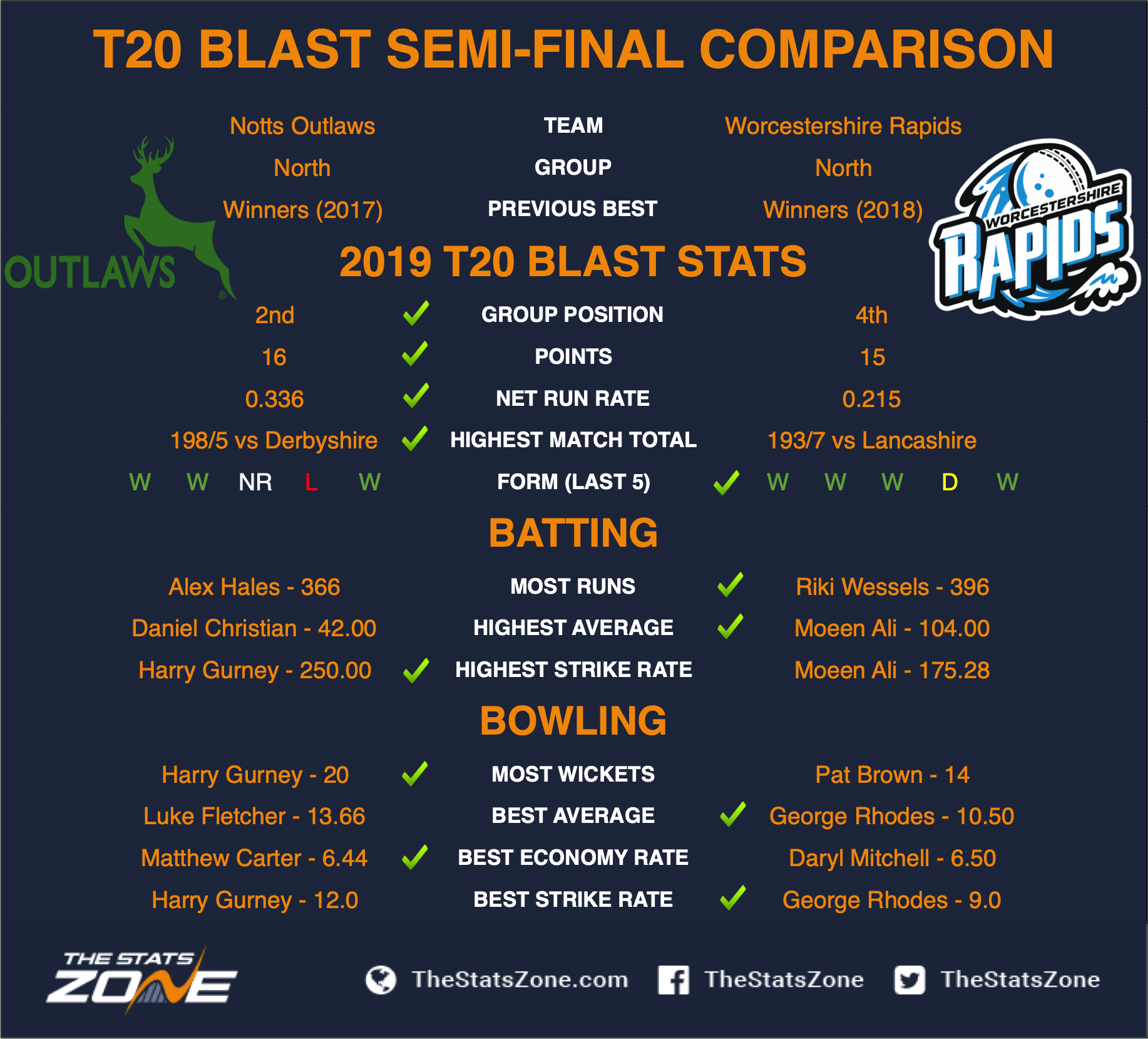 Vitality T20 Blast 2019 Notts Outlaws Vs Worcestershire Rapids Preview Prediction The Stats Zone