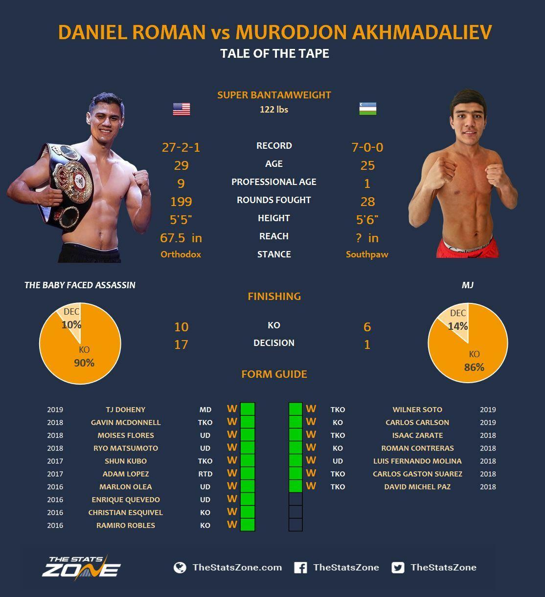 Daniel Roman vs Murodjon Akhmadaliev Breakdown & Prediction - The ...