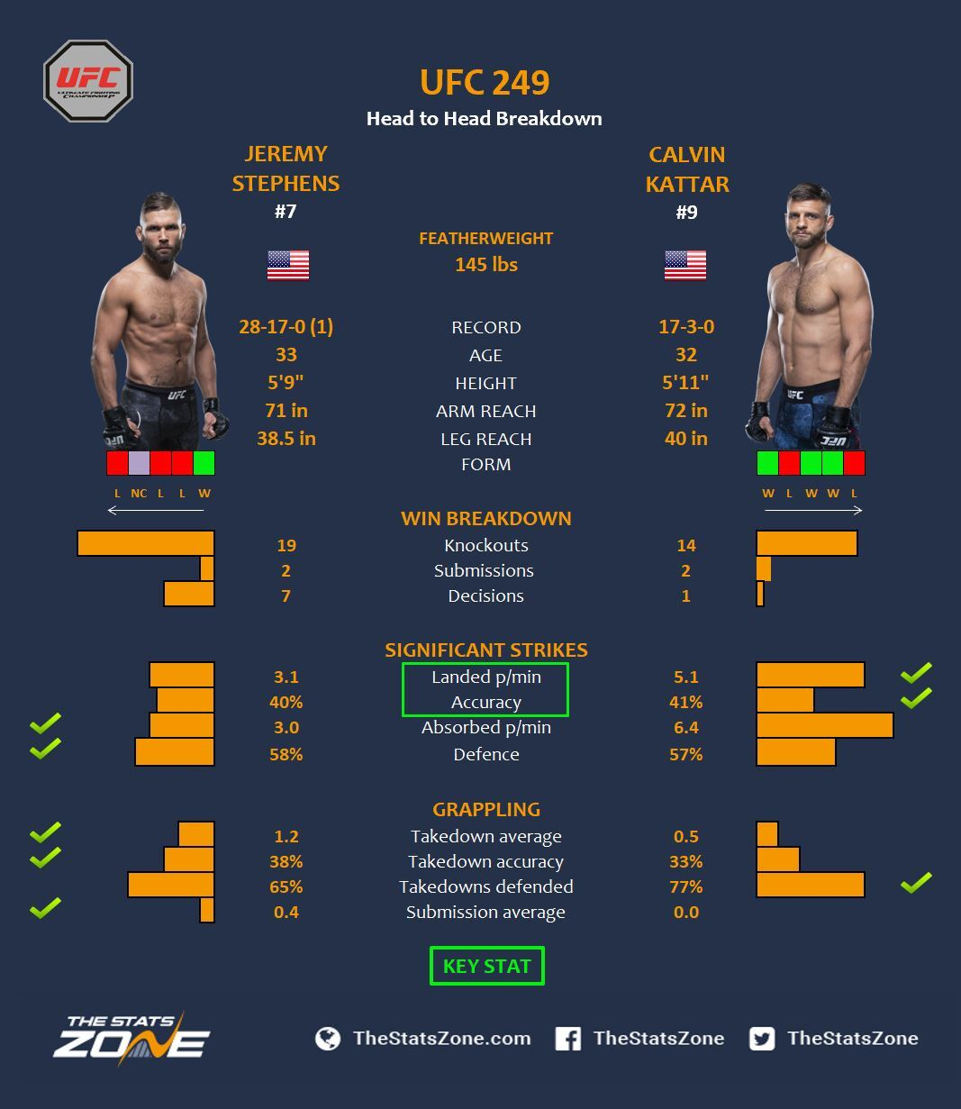Mma Preview Jeremy Stephens Vs Calvin Kattar At Ufc 249 The Stats Zone